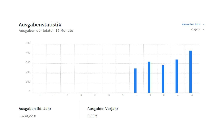 Ausgabenstatistik im invoiz Dashboard