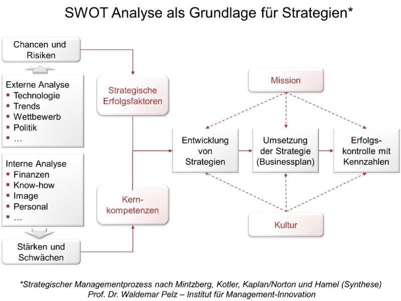 Businessplan erstellen - Anleitung SWOT-Analyse